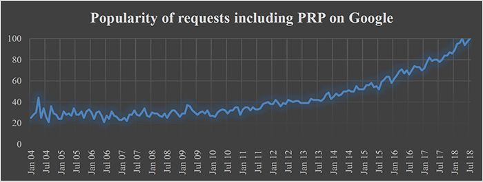 Figure 1: PRP as a search term in Google search