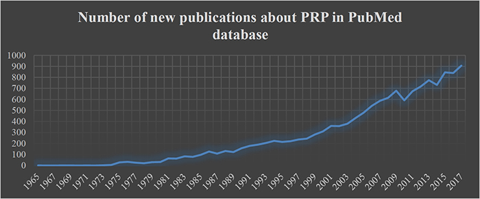 Figure 2: Number of new publications about PRP in PubMed database